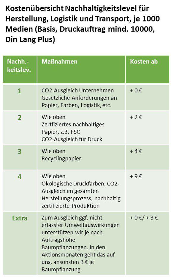 Kostenübersicht Nachhaltigkeitslevel